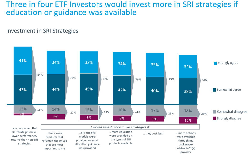 Rise of SRI and the Changing Face of Investors 2