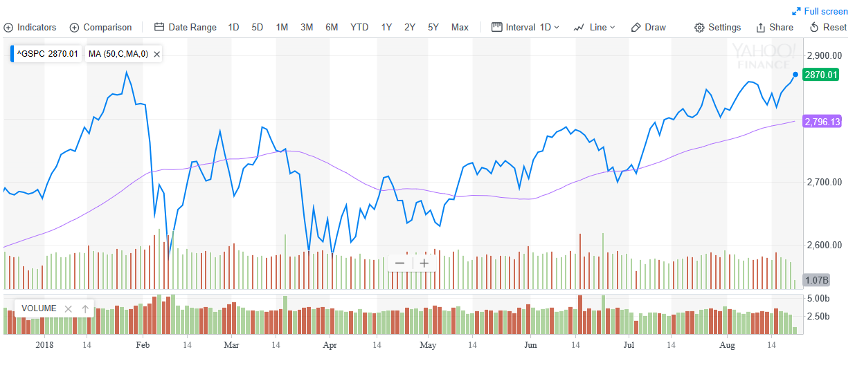 S&P 500 Ties Record for Longest Bull Market