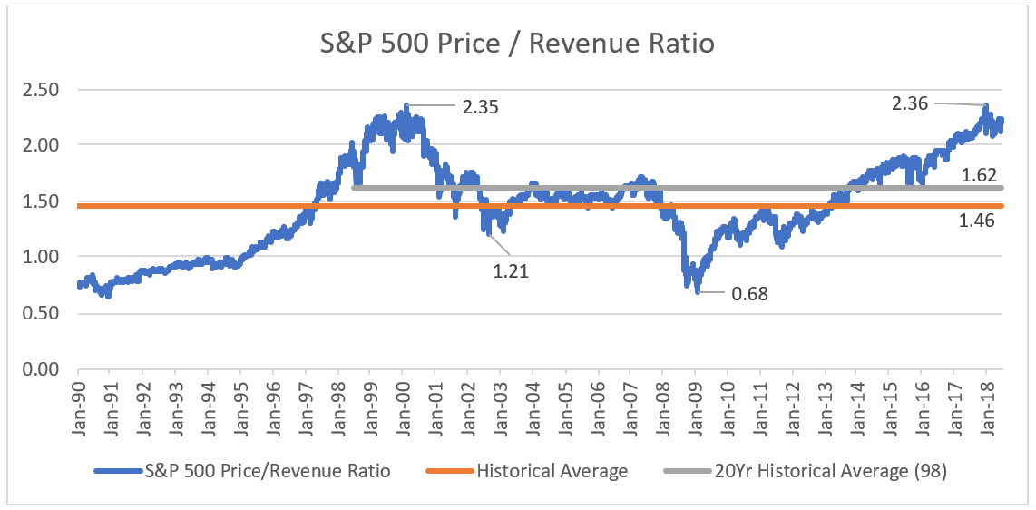 SP500 Price Revenue Ratio