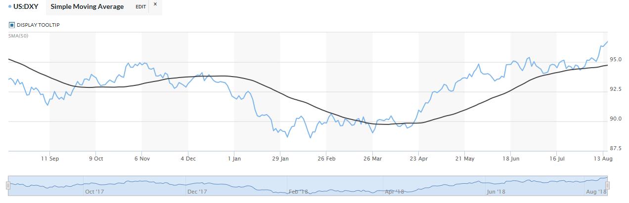 Turkey Crisis Evokes Risk-Off Sentiment for Investors 1