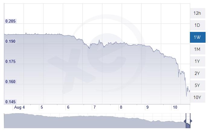 U.S. Government Bond Yields Tick Higher as Turkish Lira Dives