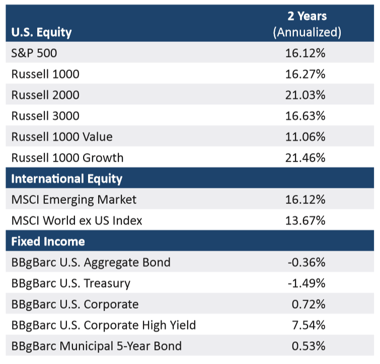 US Equity