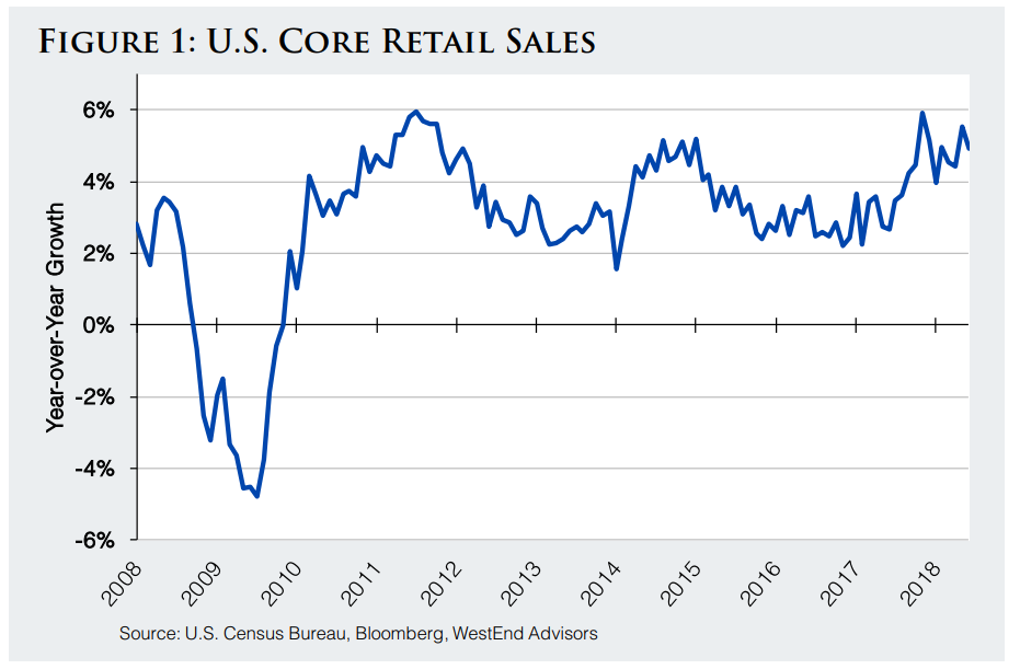 Us Core Retail Sales