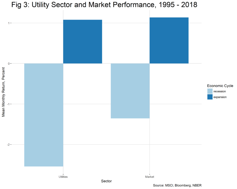 Utility Sector and Market Performance