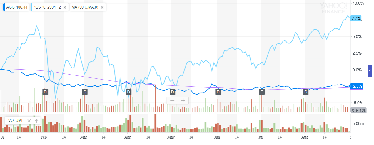 Warren Buffett - Stocks 'Considerably More Attractive' than Bonds