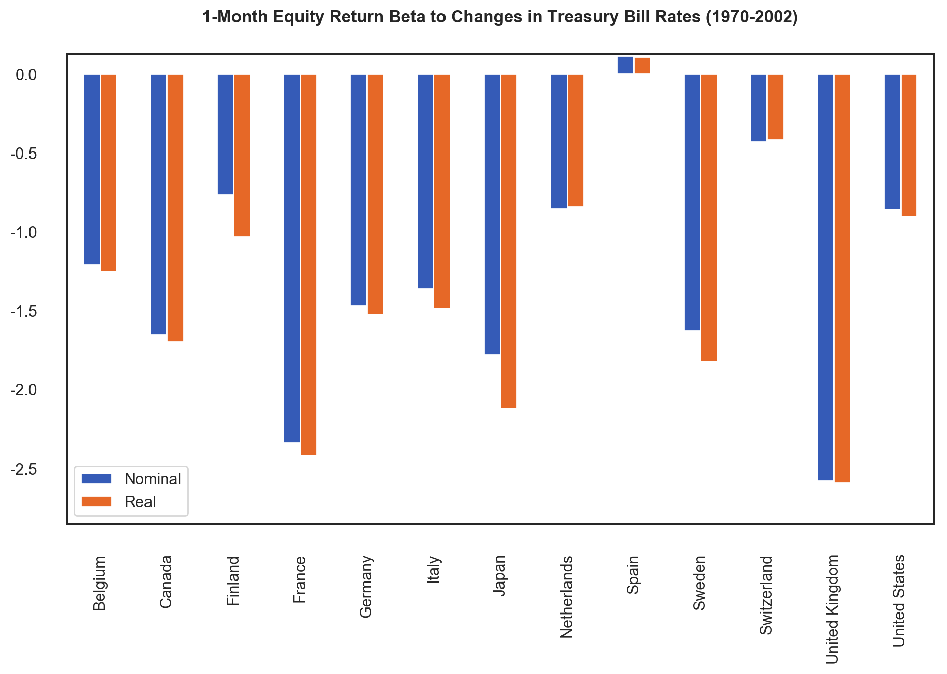 1 Month Equity Return Beta