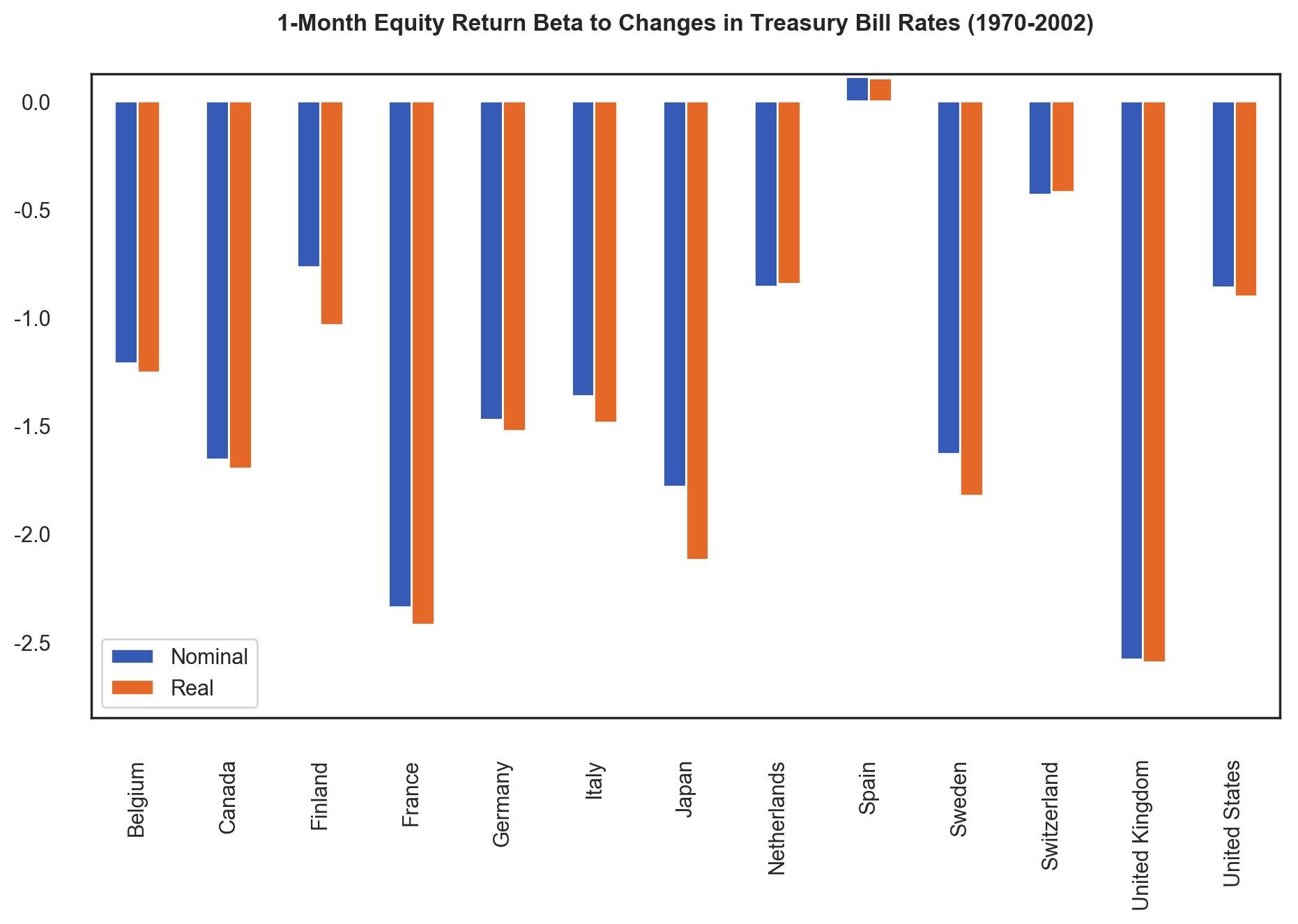 1 Month Equity Return Beta