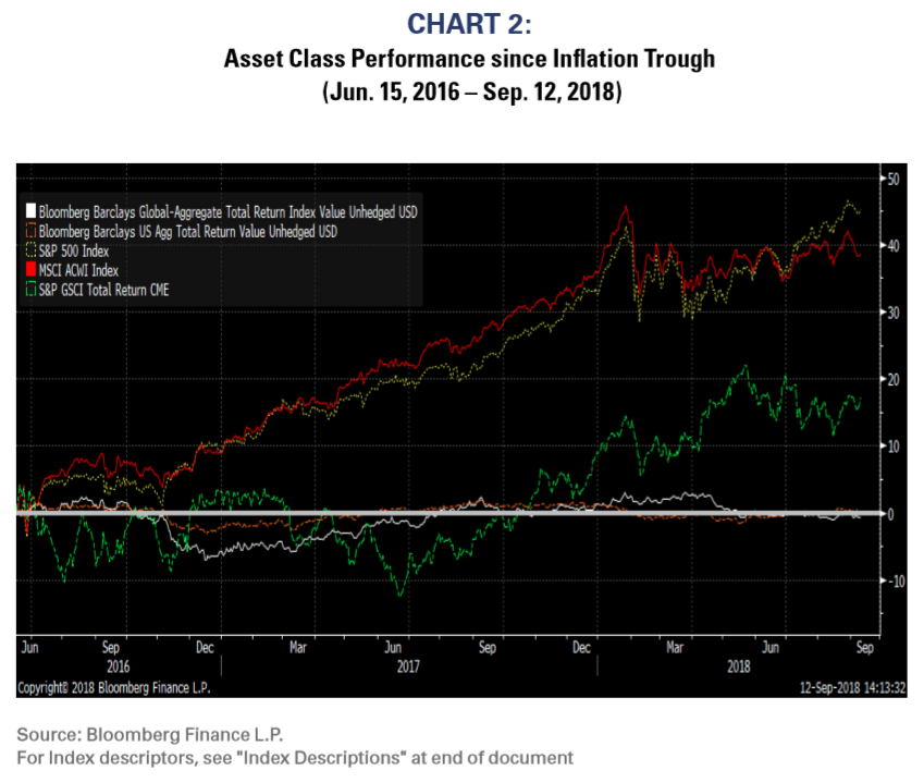 Asset Class Performance Since Inflation Trough