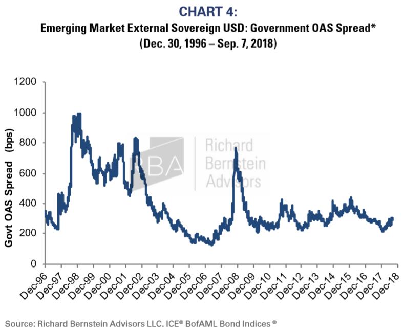 Chart 4 Emerging Market External Sovreign USD
