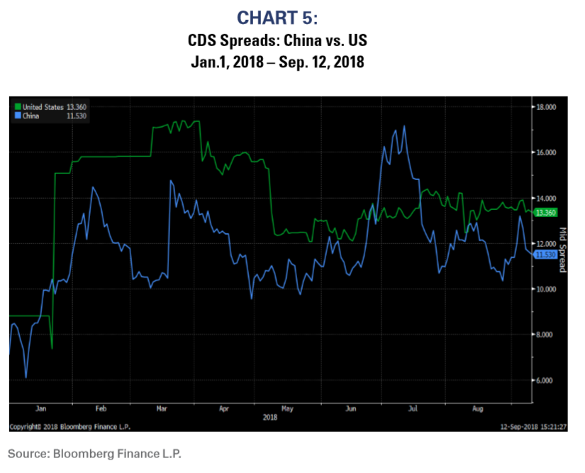 Chart 5 CDS Spreads China vs US