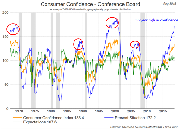 Consumer Confidence…As Good As it Gets?