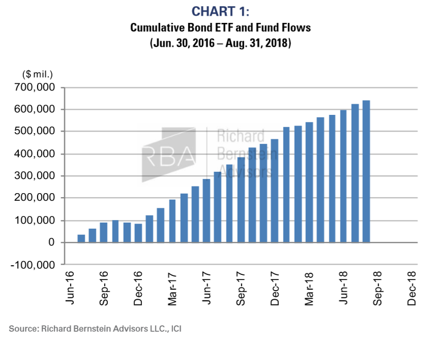Cumulative Bond ETF and Fund Flows