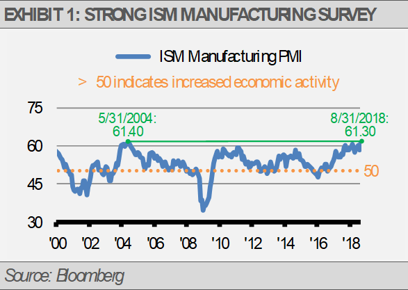 Exhibit 1 Strong ISM Manufacturing Survey
