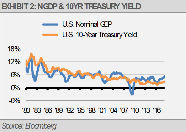 Exhibit 2 NGDP 10 Yr Treasury Yield