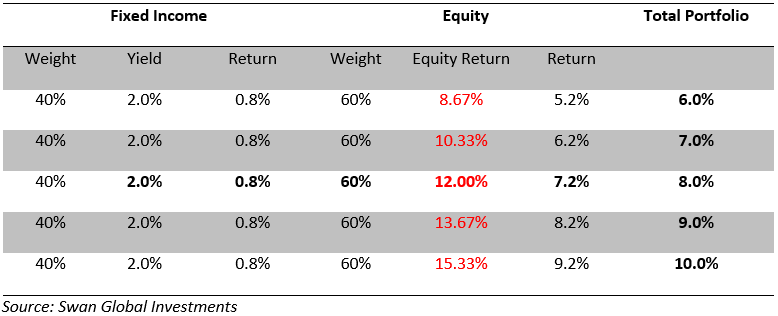 Fixed-Income-and-Forecasted-Returns-60-40-Broken-Swan-Insights