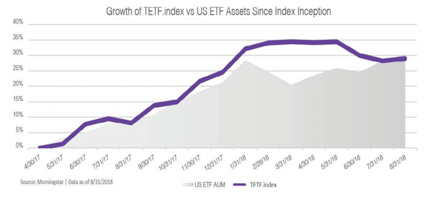 Growth of TETF index