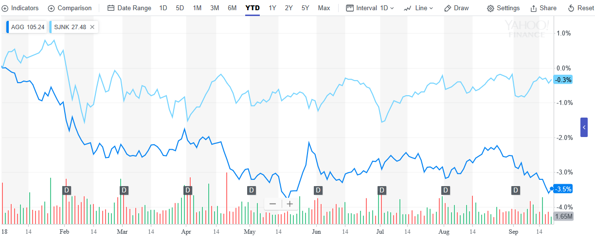 High-Yield ETF Outdueling Core Bond ETF Year-to-Date 1