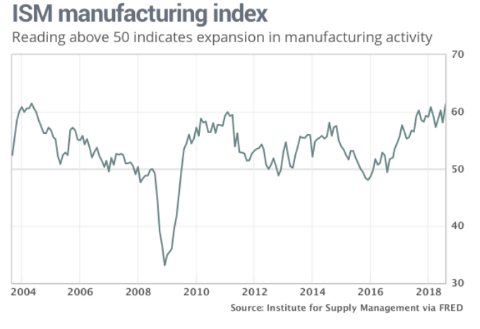 ISM Manufacturing Index Jumps, Treasury Yields Follow