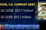 Is Another Corporate Debt Crisis Lurking
