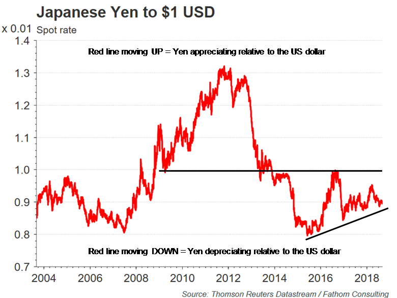 Japanese Yen to USD