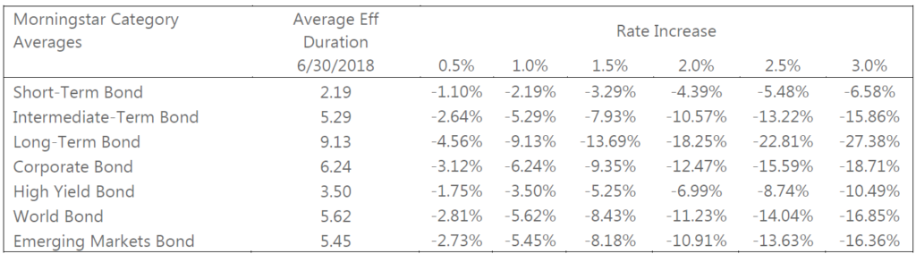 A forecasted return of 2% on bonds might be too generous. Should rates rise, bonds could suffer losses damaging the return of the portfolio. Rising Rate means Losing Value The average duration of several Morningstar fixed income categories is listed below. Should rates rise the average fund in these categories would be expected to lose the following amounts.