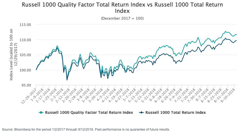 Russell 1000 Quality Factor Trends