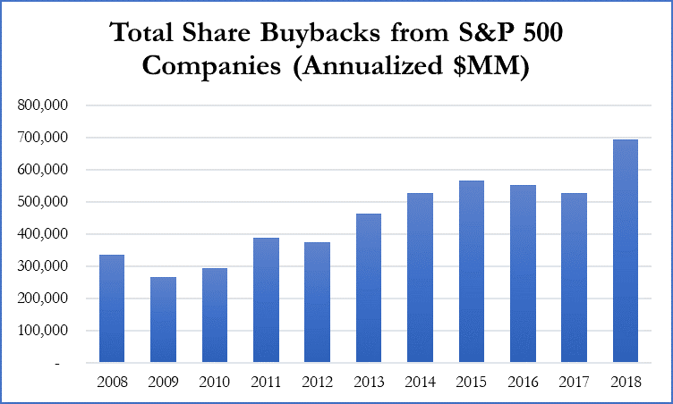 Figure 1: Total Share Buybacks from S&P 500 Companies