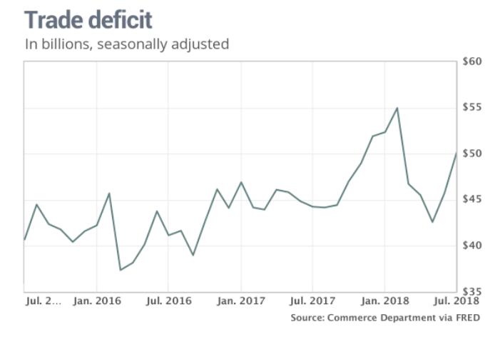 U.S. Trade Deficit Reaches 3-Year High 1