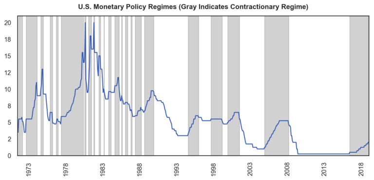 Fortunately, this is where the authors' second avenue of analysis comes into play. In this section, they first classify each month as being part of either a contractionary or an expansionary monetary policy regime. A month is part of a contractionary regime if the last change in the discount rate was positive (i.e. the last action by that country's central bank was a hike). Similarly, a month is part of an expansionary regime if the last central bank action was a rate cut. We illustrate this classification for the United States below. Orange shading indicates contractionary regimes and gray shading indicates expansionary regimes.