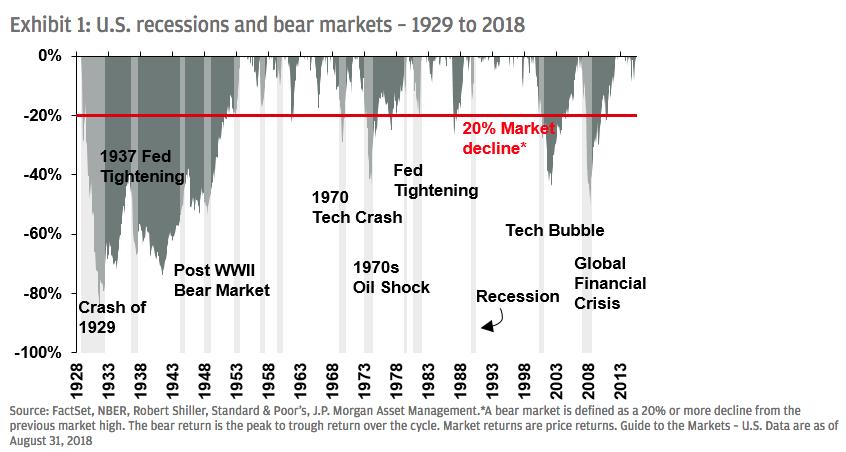US recessions bear markets