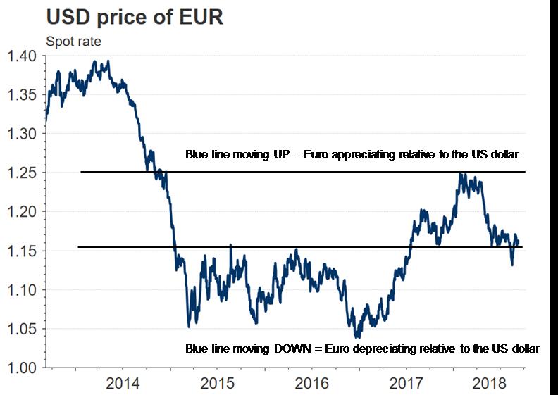 USD price EUR