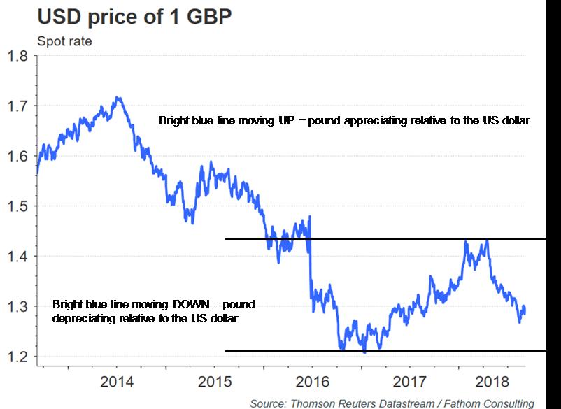 USD price GBP