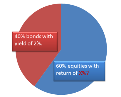 Source: U.S. Treasury Department With the current yield curve, an investor purchasing 10, 20, or 30-year bonds will be hard-pressed to outperform inflation. So what does this mean for the traditional 60/40 components? Impact of Low Yields on Portfolio Return Low bonds yields will ask more of the equities portion of the portfolio, which may require riskier positions. Assume we have a standard 60/40 portfolio mix and the target return for the overall portfolio is 8%. If we assume that the 40% position in fixed income will return 2%, what would the remaining 60% in equities have to return to lift the portfolio up to 8%?
