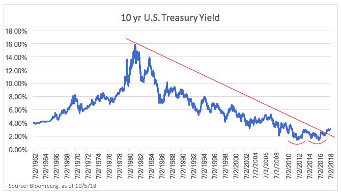 10 Yr US Treasury Yield