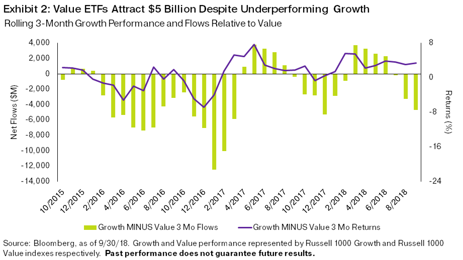 "Growth Outperforms, but Investors Seek Value ETFs The second quarter earnings season featured some performance dichotomy around certain high-growth stocks, but that hasn't slowed the overall ""growth over value"" trend. A flattening yield curve continues to underpin the structural engine driving growth equities. Long-end yields failing to keep pace with short-end moves upward show how the bond market is skeptical of the long-term growth story. Equity investors are displaying similar skepticism, bidding up any meaningful growth stocks. The third quarter certainly reminded us of that tailwind–growth outperformed value by nearly 4%, widening the performance spread to over 13% in favor of growth. Third quarter ETF style flows have deviated from this performance backdrop, as flows skewed toward value funds by nearly $5 billion relative to growth, perhaps an investor cry for less rich equities amid a 10-year bull market. Participants were burned by this ""reversal anticipation"" in late 2017 when they similarly placed more than $5 billion in value over growth only to see growth outperform value by more than 5% during the first three months of 2018."