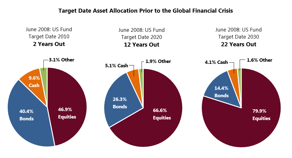 2008-Target-Date-Asset-Allocation-Portfolios-Fiduciary-Insanity-Swan-Insights-Swan-Global-Investments