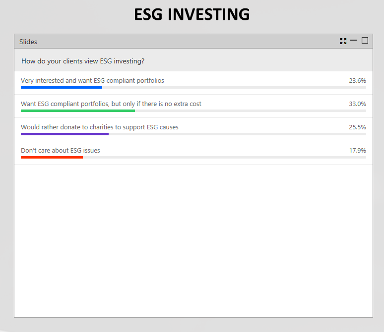 2018 Disruptive ETF Virtual Summit Live Update - ESG Investing Poll Shows Mixed Results