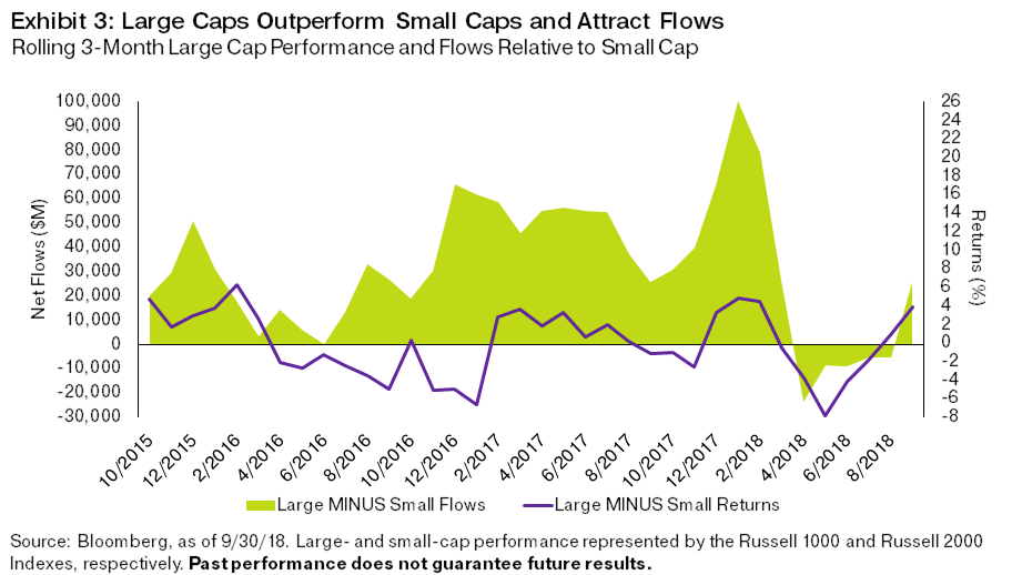 "Small Cap Trade Losing Steam After a brief period of outperforming large caps with dollar strength, small caps underperformed larger companies by nearly 4% during the third quarter, losing $25 billion in net flows in the process. This is to be expected, as standard asset allocation calls for greater weight to large caps than small caps given their historically more stable returns. However, when the VIX spiked earlier this year, investors found shelter in small caps, as both flows and relative performance depict in Exhibit 3. In fact, net flows into small caps outpaced large-cap ETF flows, quite the rarity in the ETF marketplace. This trend continued into the middle of the year, as the NFIB Small Business Optimism Index hit its highest level in 45 years during August, a display of small business confidence amid swift fiscal expansion. However, performance speaks louder than optimism, and as the small cap ""sugar rush"" has tempered more recently, funds flowed back into large caps during the third quarter."