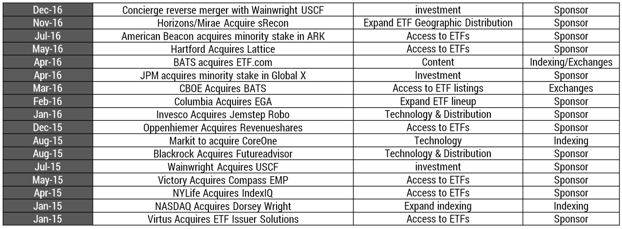 A Chronicle of ETF Mergers & Acquisitions