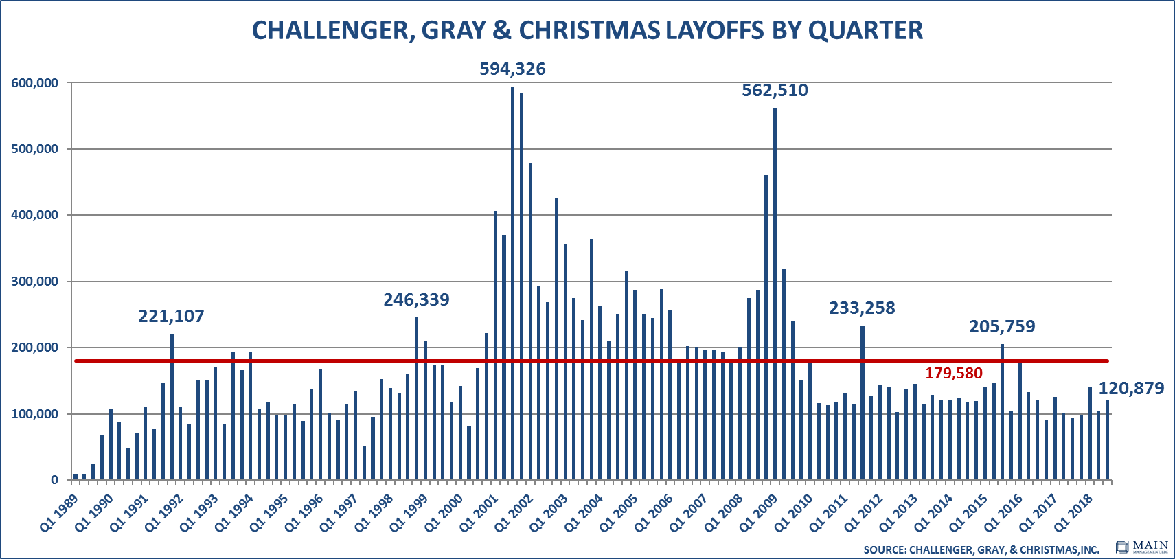 Challenger Gray Christmas Layoffs by Quarter