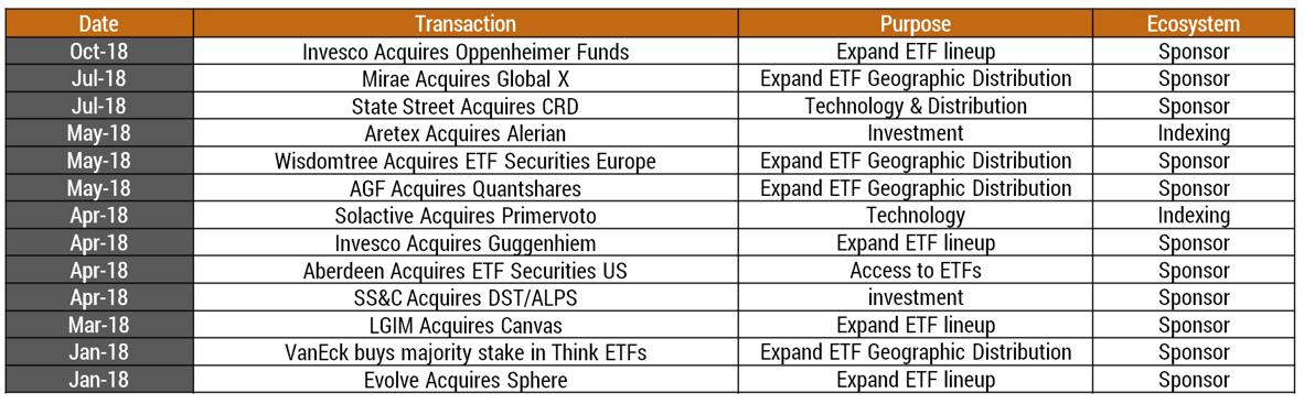 ETF Transactions