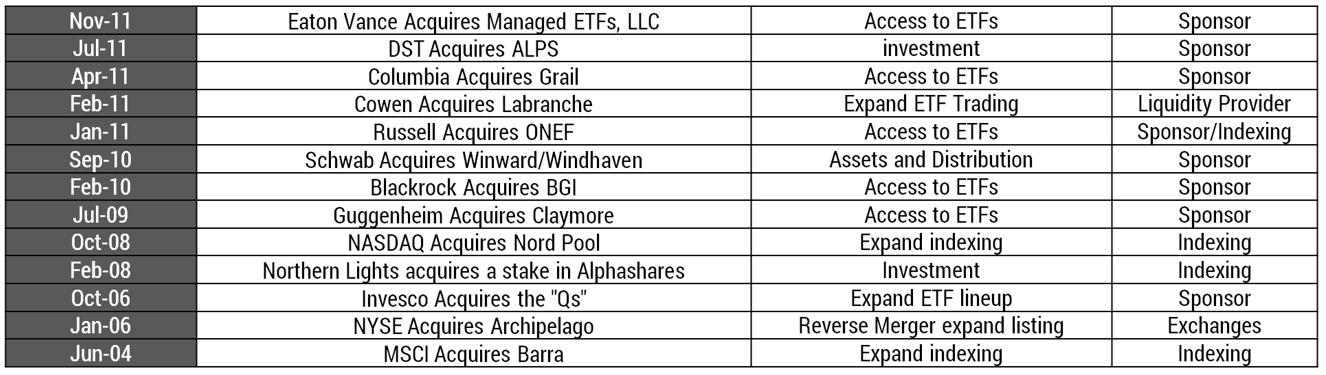 ETF issuers