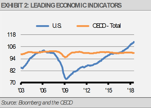 Exhibit 2 Leading Economic Indicators