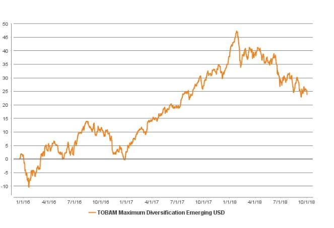 Fourth Quarter Comeback for Emerging Markets 1