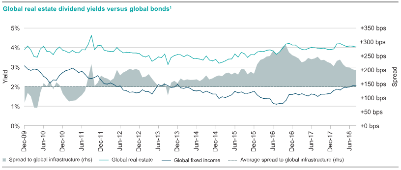 Global real estate dividend yields