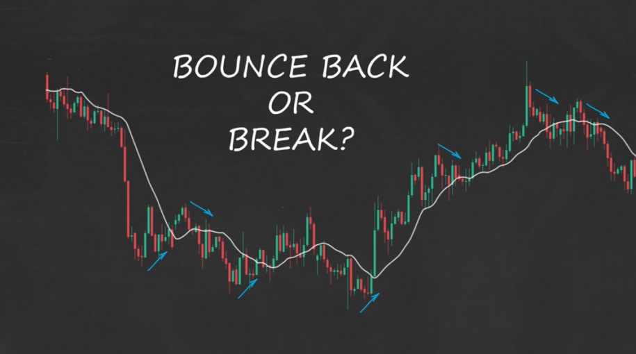 How to Trade Moving Averages – Part 1