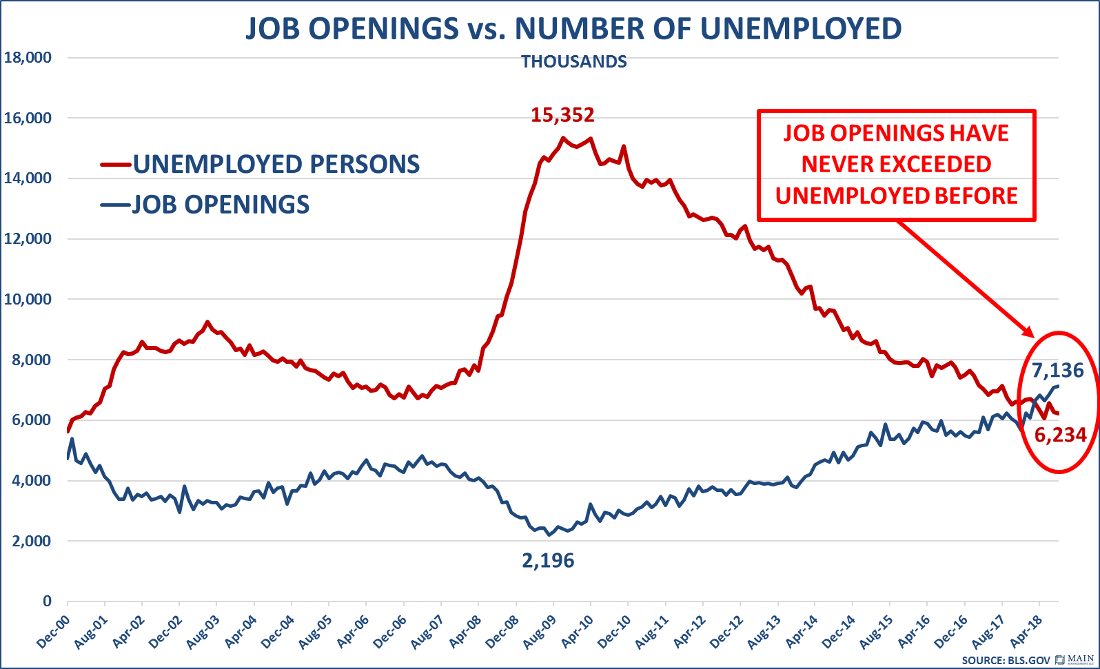 Job Openings Number of Unemployed