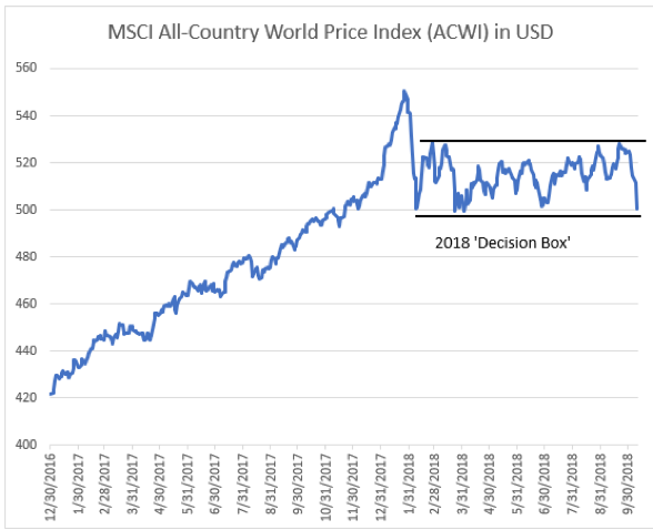 MSCI All Country