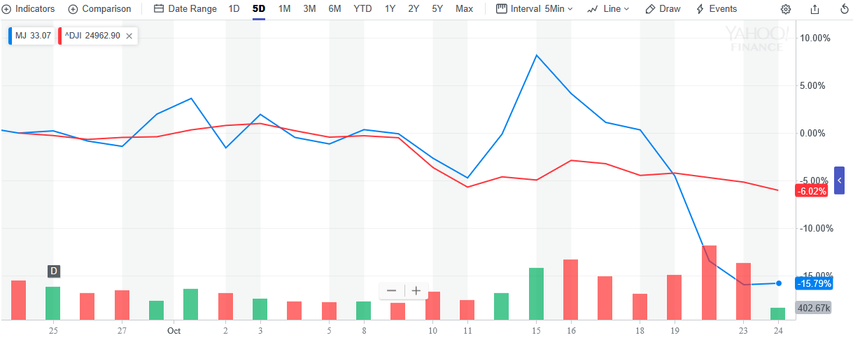 Marijuana ETF Takes a Hit as Volatility Drags Down Cannabis Stocks 1`