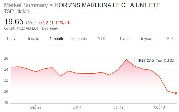 Marijuana ETF Takes a Hit as Volatility Drags Down Cannabis Stocks 2